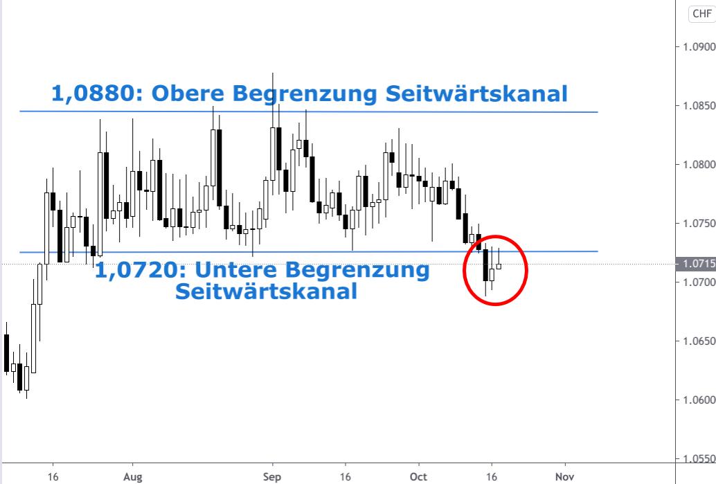 Kerzenchart EUR/CHF-Kurs Oktober 2020 Ausbruch aus Seitwärtskanal nach unten