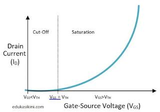 Apa itu MOSFET? Prinsip Kerja, JenisJenis Serta  Konstruksinya