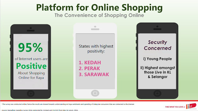 Malaysians positivity towards online Shopping