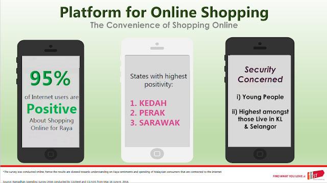 Malaysians positivity towards online Shopping