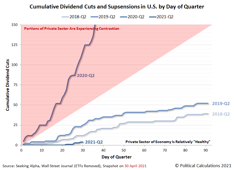 Cumulative Number of Dividend Cuts in U.S. by Day of Quarter, 2018Q2 vs 2019Q2 vs 2020Q2 vs 2021Q2 (QTD) as of 30 April 2021