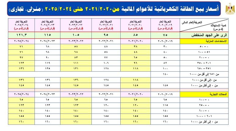 اسعار الكهرباء بمصر