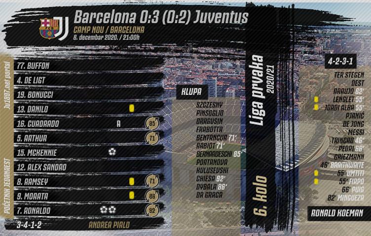 Liga prvaka 2020/21 / 6. kolo / Barcelona - Juventus 0:3 (0:2)