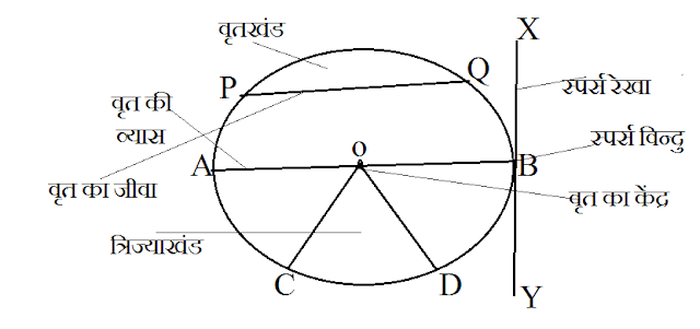 Definition of circle in hindi
