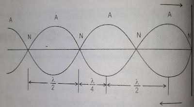 Stationary waves
