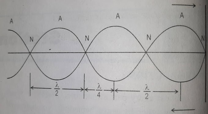 What are stationary wave   Characteristics   Equation   Types    Formation