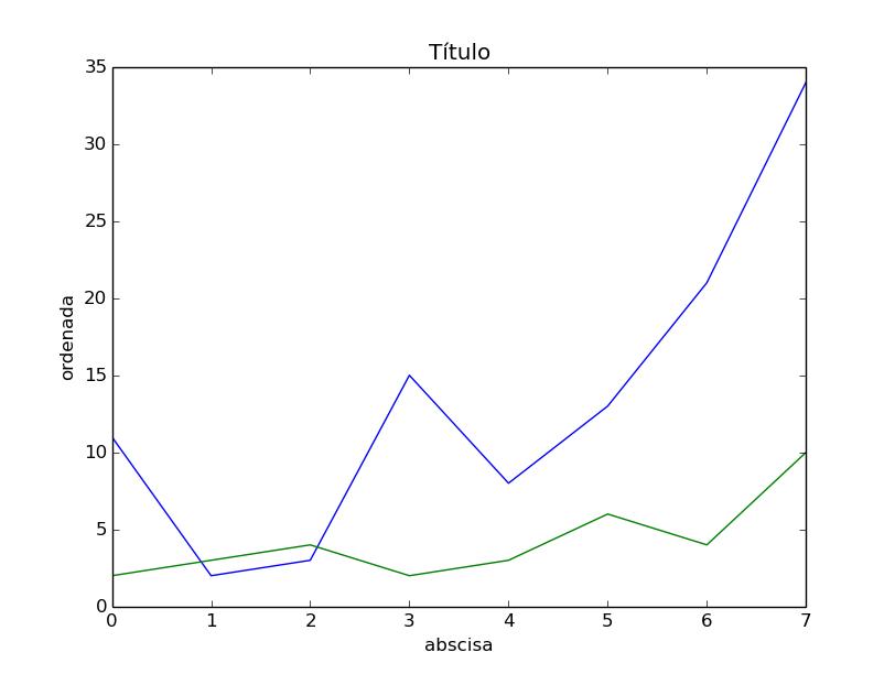 Python 3 para impacientes: agosto 2014
