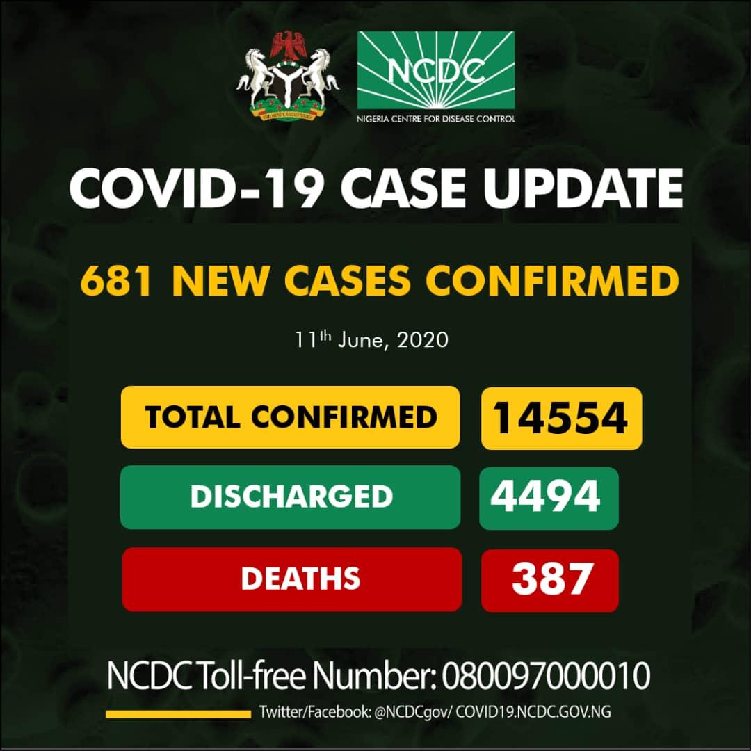 NCDC Confirms 681 New Cases Of COVID-19 In Nigeria