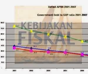 macam-macam kebijakan fiskal (kebijakan anggaran)