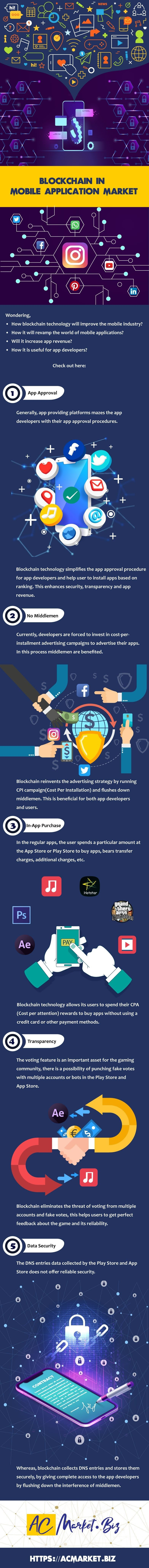 Mobile App development / Blockchain In Mobile Application Market #infographic