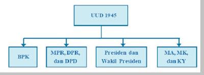 Sistem Pemerintahan di Indonesia - berbagaireviews.com