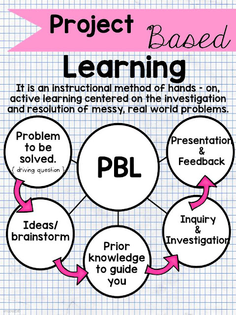 project based learning poster