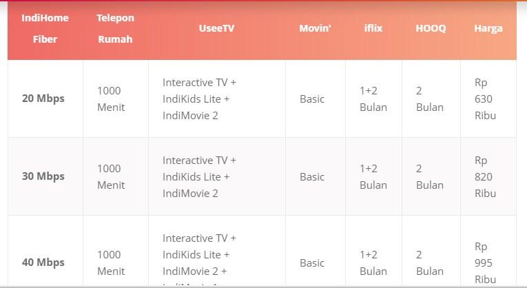 Paket Internet IndiHome Triple Play Terbaru 2019