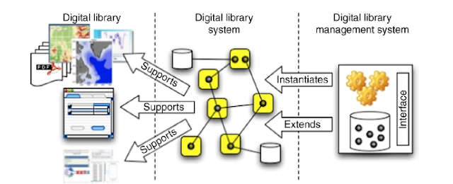 Model Delos perpustakaan digital