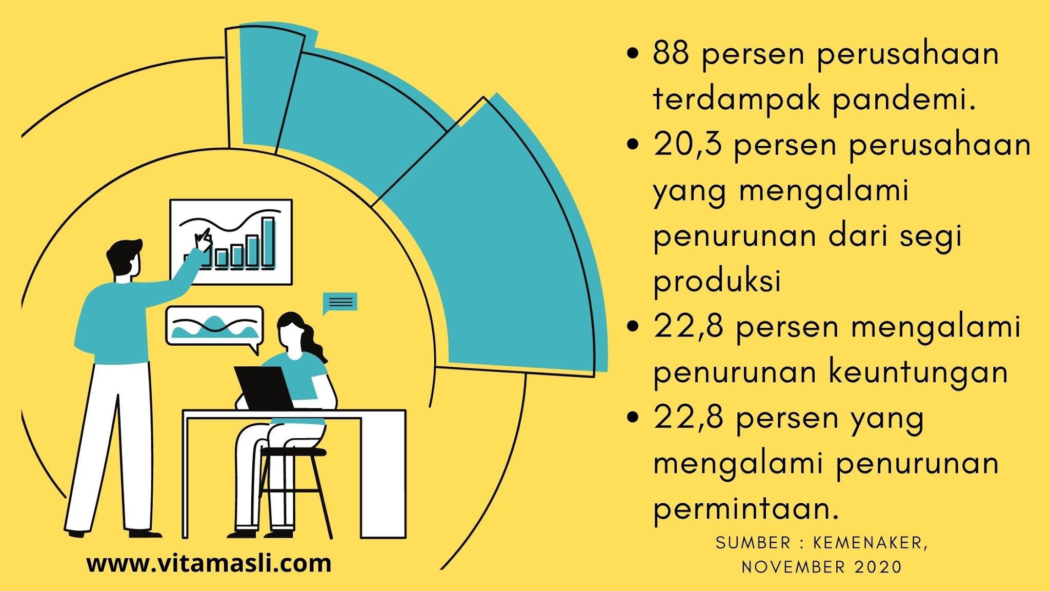 Infografis dampak pandemi terhadap bisnis di Indonesia