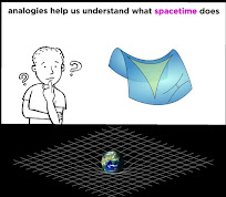 Analogy what space time does