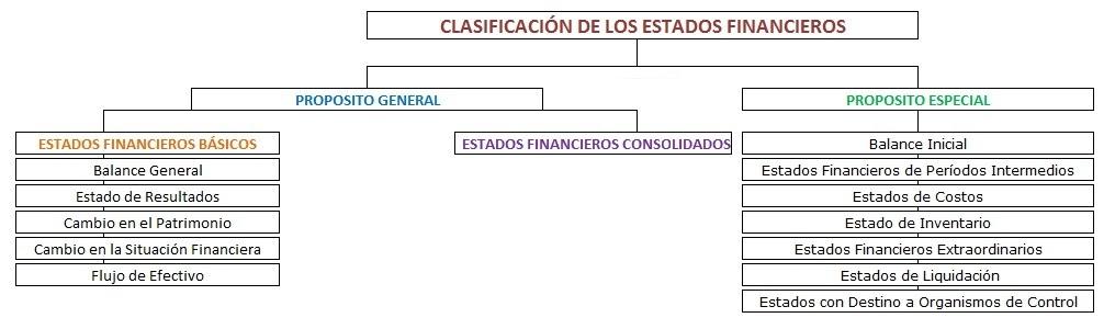 Análisis De Los Estados Financieros Estados Financieros