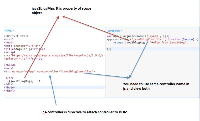 Angularjs Controller Examples Java2blog