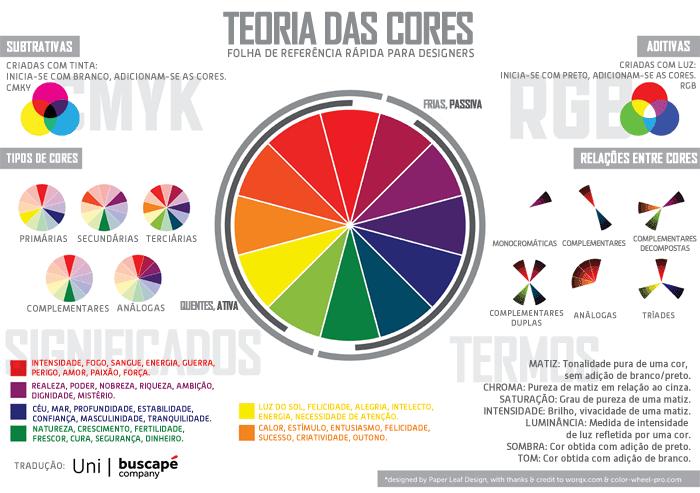 Infográfico para consulta rápida da teoria das cores