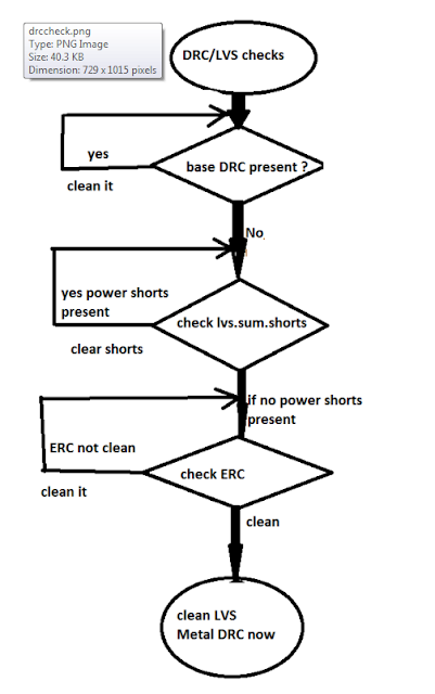 VLSI freaks: DRC LVS cleaning procedure