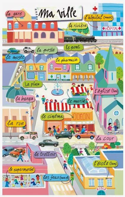 les lieux-la ville-Comenfrance-école de français pour étrangers-FLE-Bordeaux-french school for foreigners