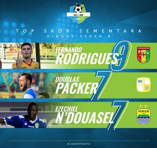Top Skor Liga 1 2018 Pekan 8