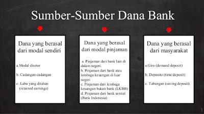Sumber - Sumber Dana Bank