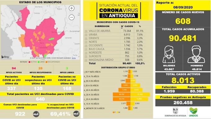 Con 608 casos nuevos registrados, hoy el número de contagiados por COVID-19 en Antioquia se eleva a 90.481
