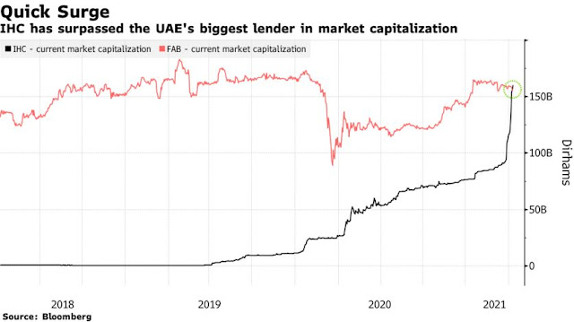 This #UAE Stock Is Up 70% in Three Weeks and Nobody Knows Why - Bloomberg