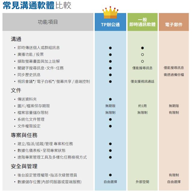 <TP辦公通(企業即時通訊)與 LINE (通訊軟體)和電子郵件的比較>