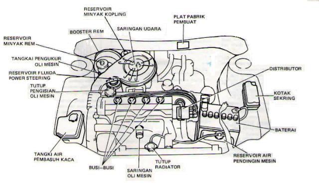 Gambar mesin dilihat dari atas