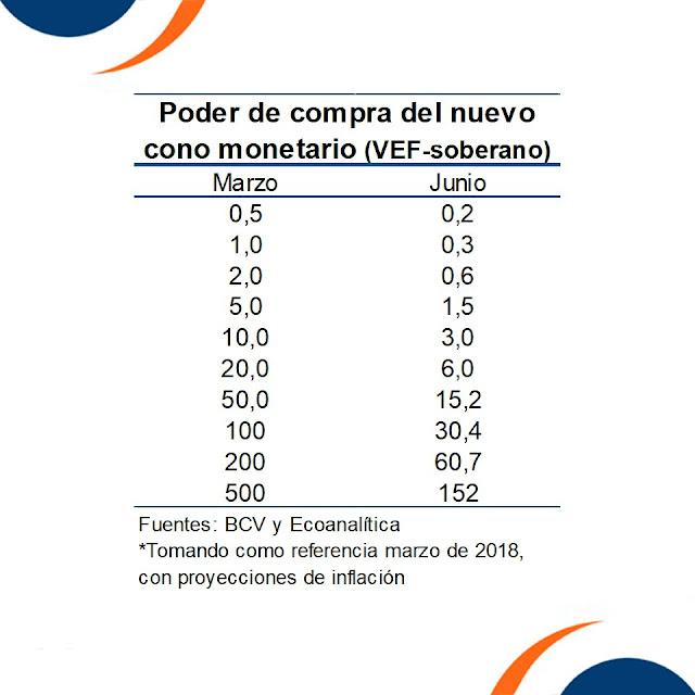 Ecoanalítica: Para junio poder de compra del billete de Bs 500 habrá caído a Bs 152