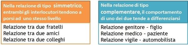 relazione simmetrica e complementare