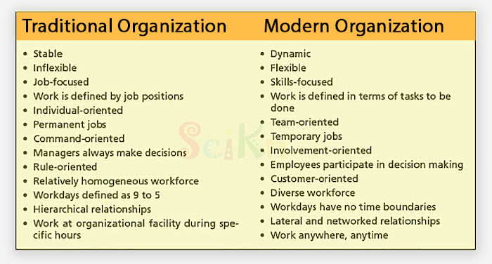 Difference between traditional organization and modern organization