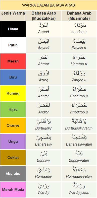 Kosakata Bahasa Arab Warna (أَلْوَان) Lengkap