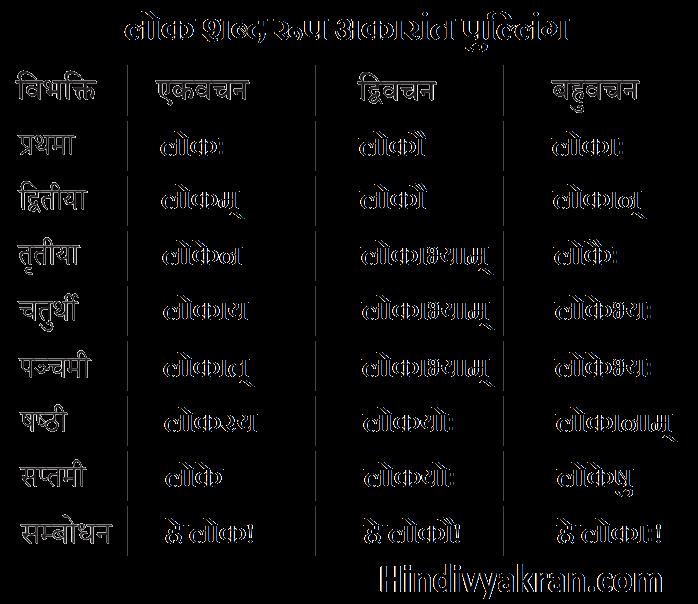 लोक शब्द रूप संस्कृत में – Lok Shabd Roop In Sanskrit