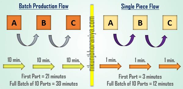 Batch Production vs Single Piece