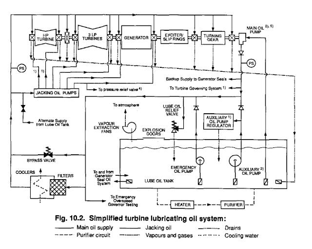 turbine lubricating oil impurities