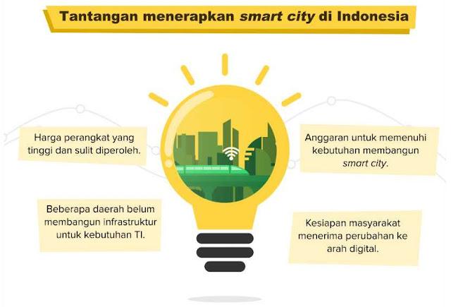 Tantangan Penerapan Smart City