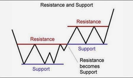 Forex technical analysis support resistance