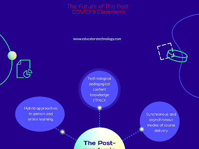 The Post-pandemic Pedagogy: The Future of The Post-COVID19 Classroom