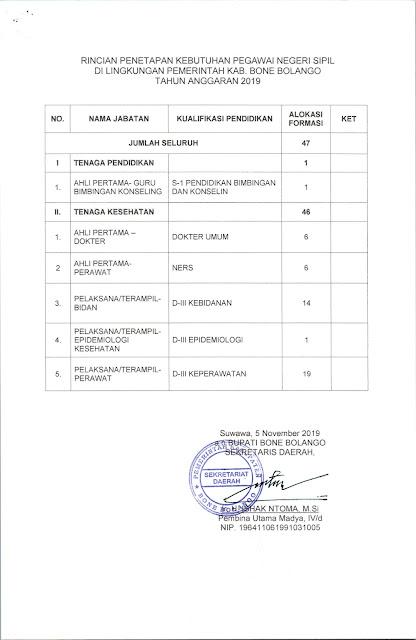 Penerimaan CPNS Tahun 2019 Di Lingkungan Pemerintah Kabupaten Bone Bolango