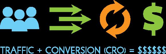cara konversi trafik website menjadi penjualan