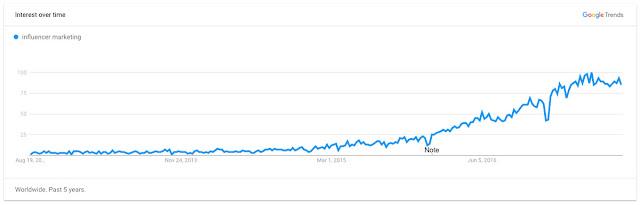 kol influencer marketing google trends