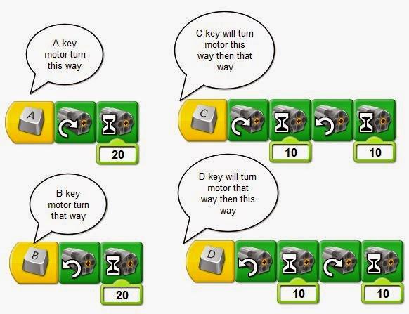 Robotics for Children (& Parents (& Grandparents)): Key activated ...