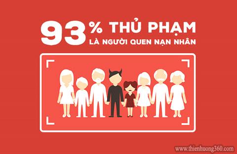 90% Trẻ em bị xâm hại bởi người quen: họ hàng, hàng xóm, bạn bè của bố mẹ...