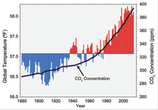 the correlation between greenhouse effects and global warming Greenhouse effect: a natural process  § correlation between co  § disguise as much as 30% of global warming caused by our greenhouse gas emissions.
