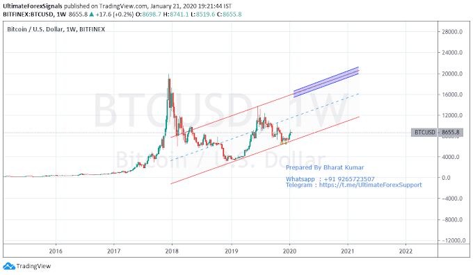 Crypto Currency Bitcoin Analysis