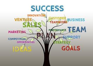 Se muestra un árbol donde al final de las ramas se muestran palabras como Ventas, Marketing, Equipo y Éxito