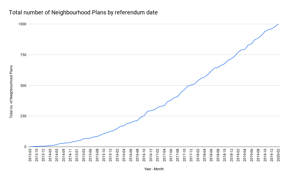Number of Neighbourhood Plans which have passed referendum by month and year